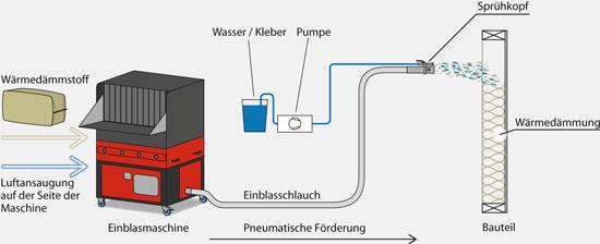 CSO Feuchtsprühen. Der Dämmstoff wird mit Wasser, eventuell unter Beimengung von Klebstoff auf Wände Decken und Kuppeln gesprüht.