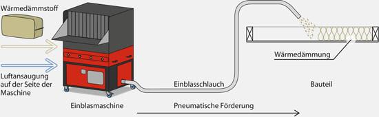 Der Einblasdämmstoff wird lose offen aufgeblasen und entsprechend der Herstellervorschrift überhöht.
