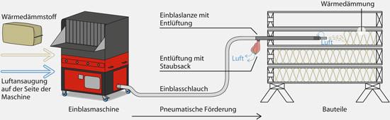 Der Einblasdämmstoff wird mit der entlüfteten Einblaslanze oder Teleskop Einblaslanze in luftdichte liegende Elemente eingebracht und verdichtet.