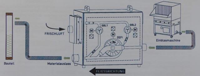 Fließbild Einsatz Refiner