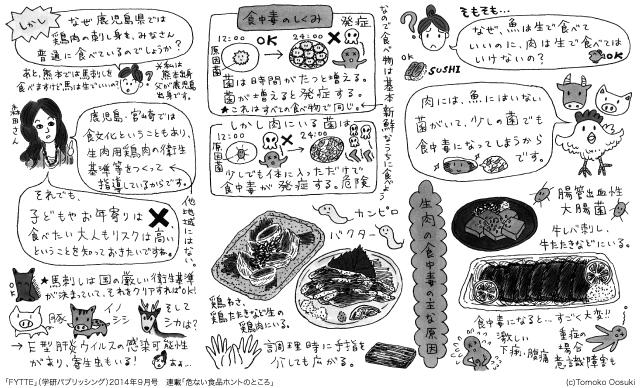 「危ない食品ホントのところ」 「FYTTE」(学研パブリッシング)2014年9月号