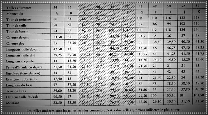 tableau de mesures