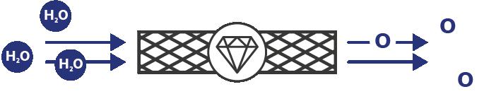 bor-dotierte Diamantelektrode, boron-doped electrolysis, Wasserelektrolyse, Elektrolyse, Diamanten