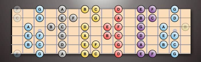 ABCDEFG arranged in Vertical Areas (lower strings at the bottom)