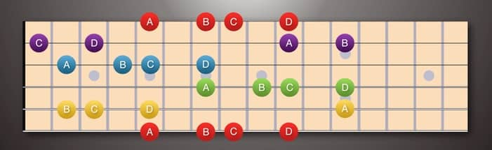 ABCD Arranged by String (Lower strings at the bottom)