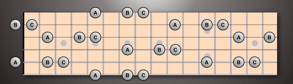 A, B, and C on the fretboard