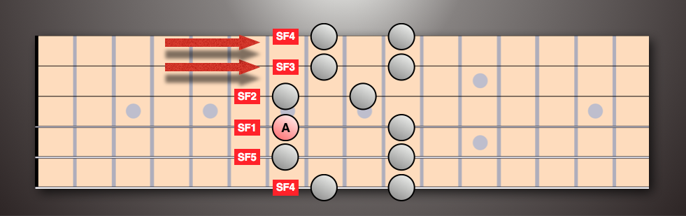 SFS based on string 4