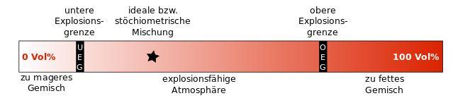 Abb. Explosionsgrenzen
