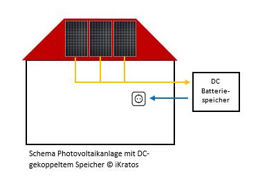 Schema Photovoltaikanlage mit DC-gekoppeltem Speicher © iKratos