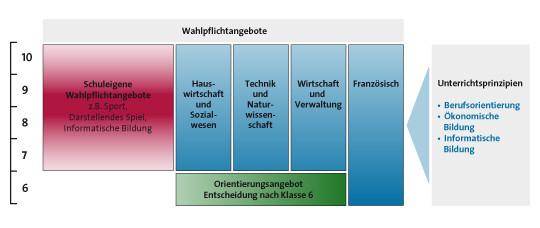 Grafik entnommen aus dem Rahmenplan WPF RS+