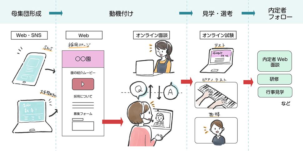 採用フローのイメージ図