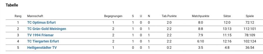 Tabelle 2. Spieltag