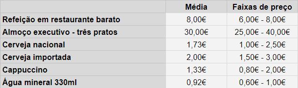 Custos gastronomia Portugal