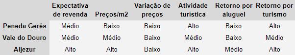 Areas de baixa densidade para investir em Portugal