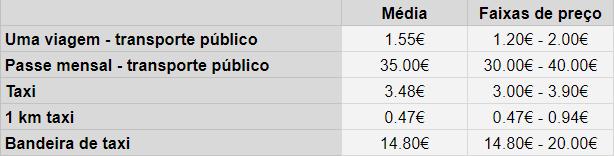 Custos transporte púlico Portugal