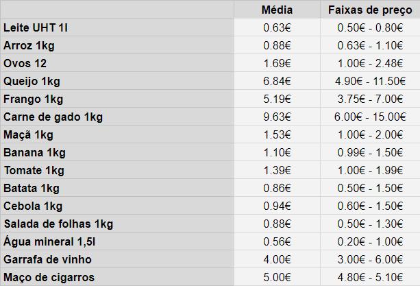Custos da comida Portugal