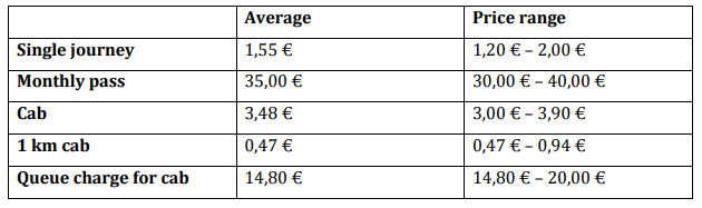 transportation costs Portugal