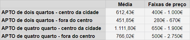 Custos de aluguéis Portugal