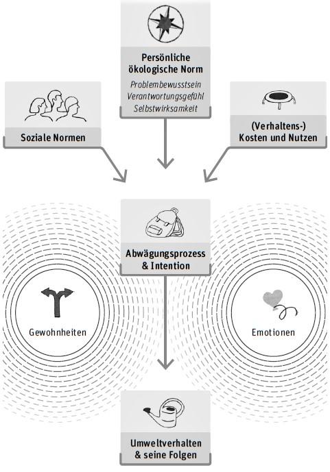 Abb. 1: Psychologisches Modell zur Erklärung nachhaltigen Handelns (HAMANN et al. 2016:20)