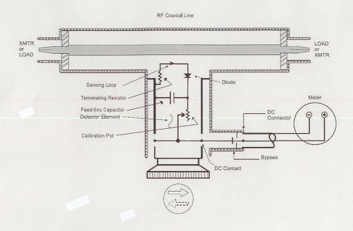 RF Wattmeter Fa. BIRD Cleveland Ohio.   Fertigungsjahr 1970