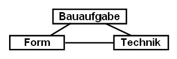 Bild 3   Triadische Relation nach Vitruv