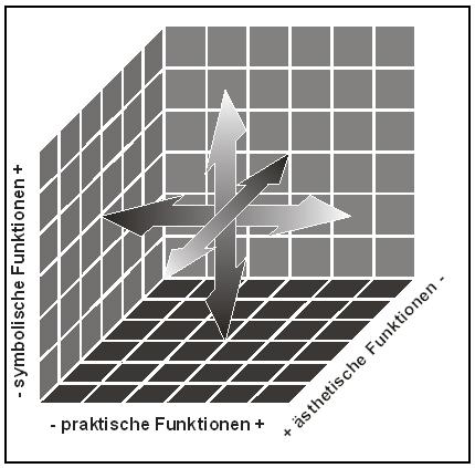 Bild 4   Dreidimensionales Funktionsmodell