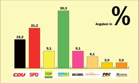Bad Ems: 33 Bürger der Kurstadt gaben bei einer nicht-repräsentativen Probewahl des Wahlmobils ihre Stimme ab. Danach wäre eine grün-rote Koalition möglich. Renate Künast könnte Kanzlerin werden und Angela Merkel beerben.