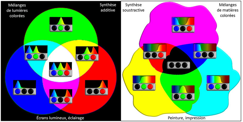 synthèses additive et soustractive