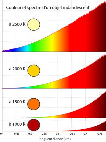 couleur spectre incandescence température