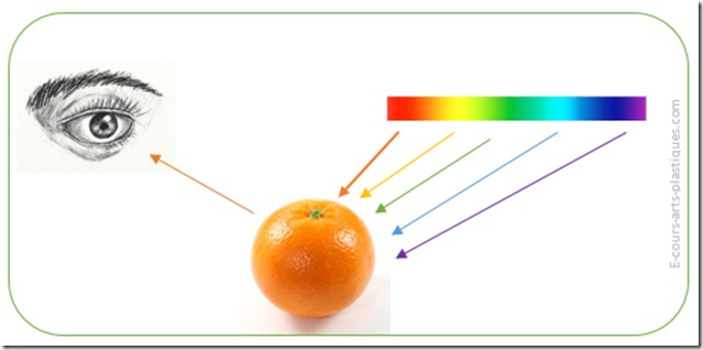 Pourquoi un objet est orange ?