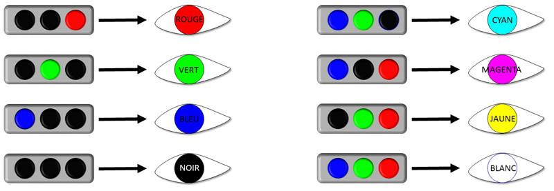 activation cônes sensation colorée