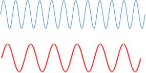 longueur d'onde lumière rouge et bleue