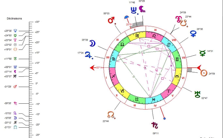 faire correspondre le logiciel astrologie dix signes que vous sortez avec un garçon pas un homme