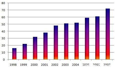 Jugendentwicklung 1998-2007: Von 16 auf 72 - fast verfünffacht. Gerade unser Jugendbereich zeigt die positive Vereinsentwicklung der letzten zehn Jahre.. Mittlerweile stellen wir Mannschaften in ALLEN möglichen Altersklassen.