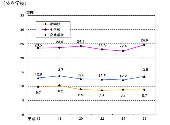 学習塾等の費用グラフ(公立学校)