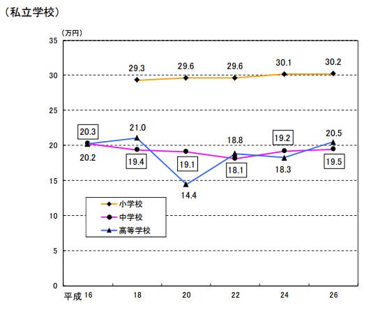 学習塾等の費用グラフ(私立学校)