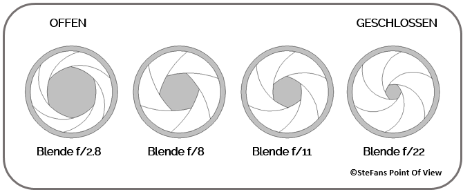 Die Blende - Grafik
