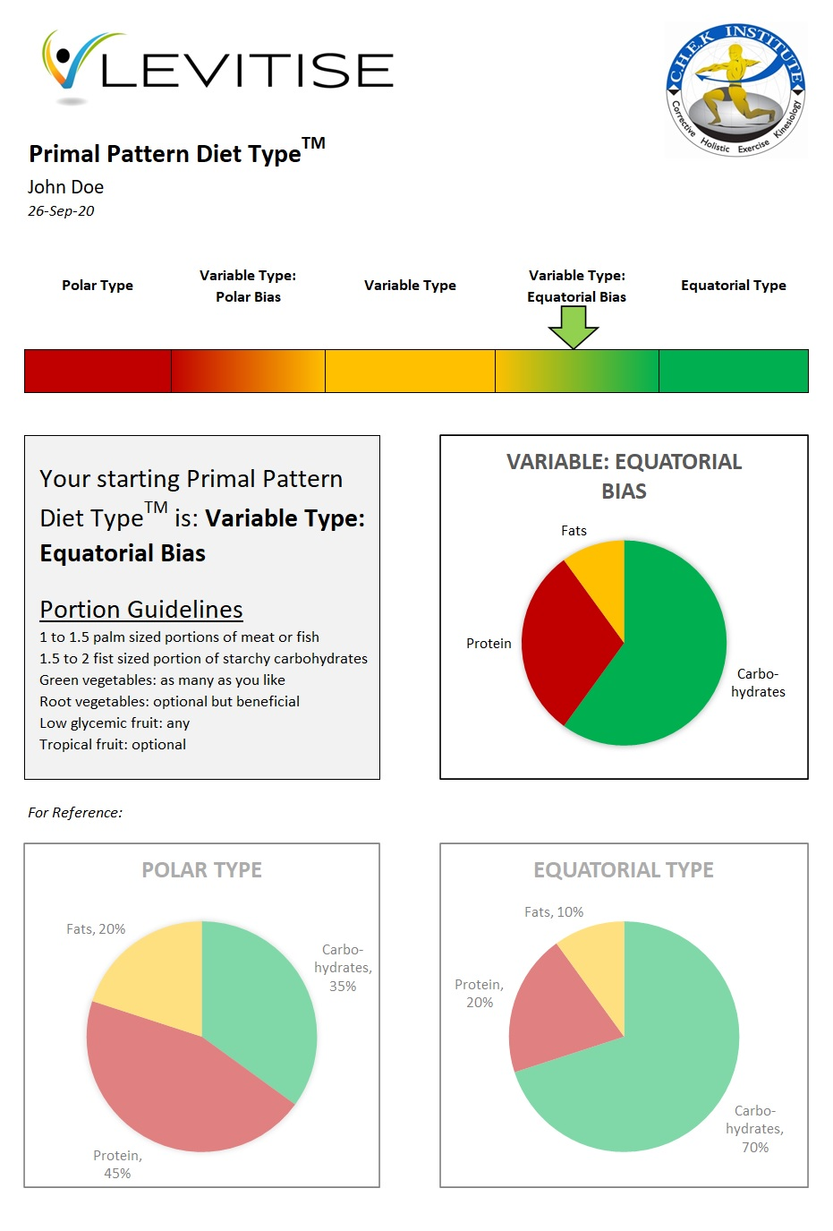 A sample of your Primal Pattern Diet Type results.