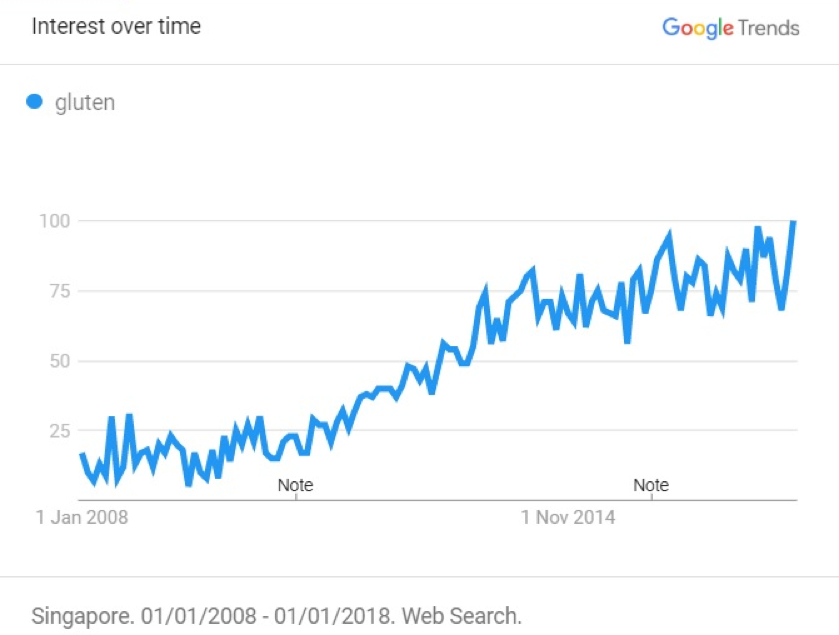 Google trends about Singaporeans interest in gluten over the last decade
