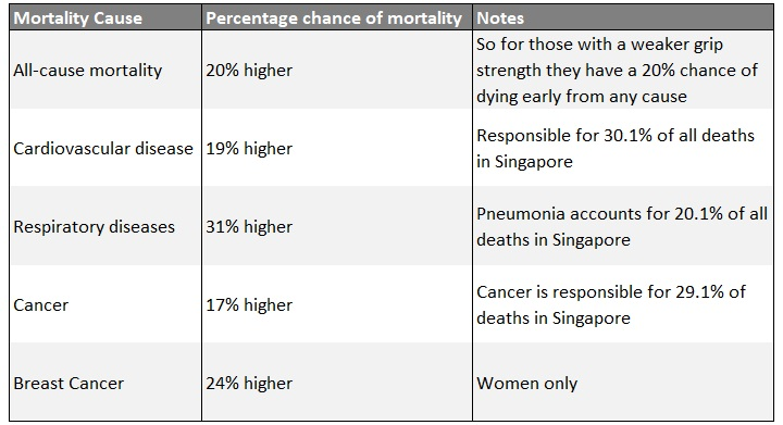 Increased chance of mortality based on lower physical strength (a 5kg weaker grip strength)