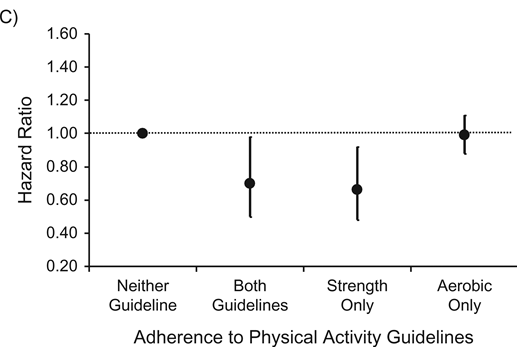 Hazard ratios for the associations between adherence to the aerobic physical activity guideline and strength-promoting physical activity guideline and cancer mortality
