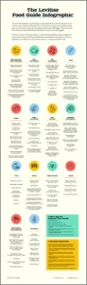 The Levitise Healthy Food Guide Infographic