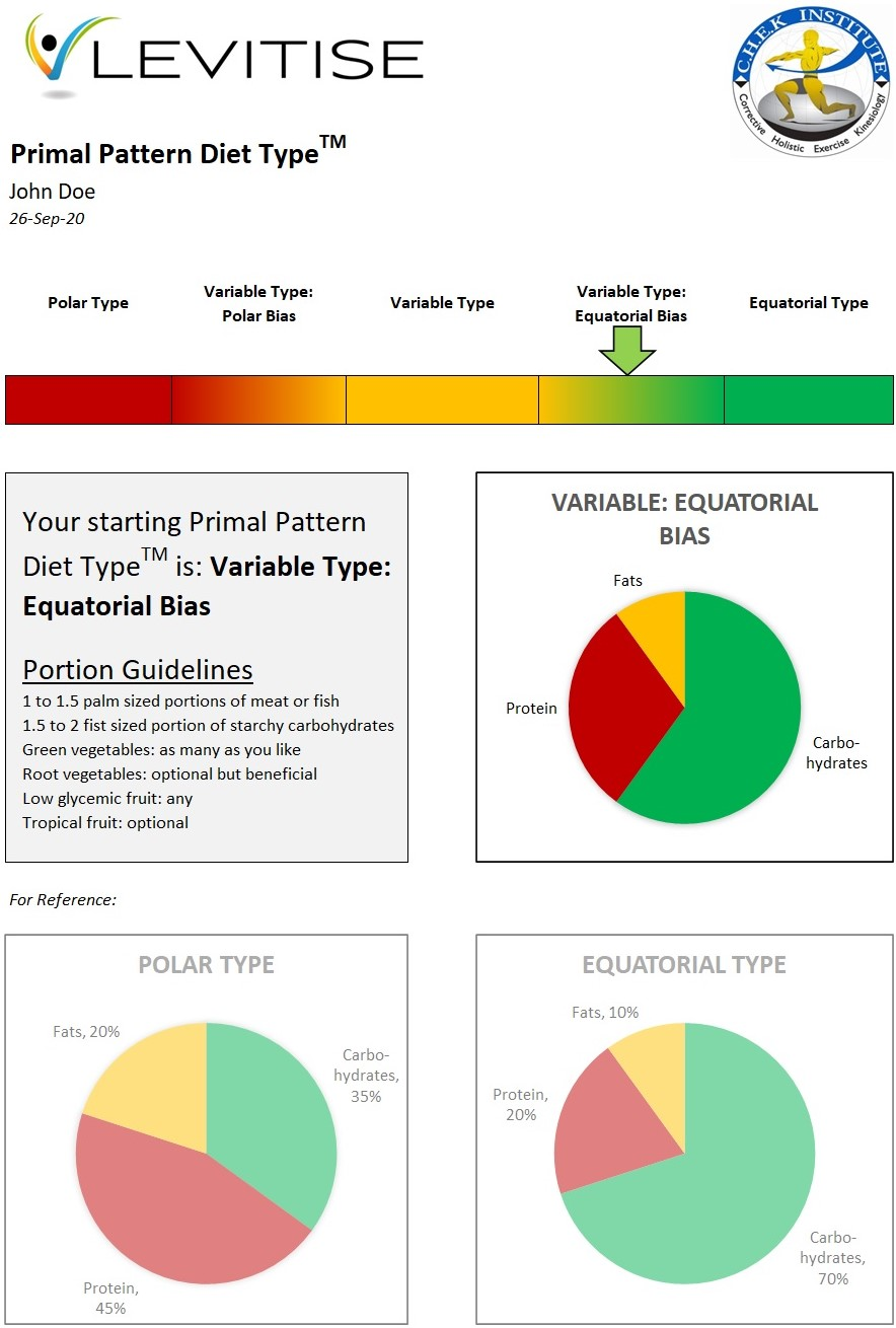Primal Pattern Diet Typing - a way to help you find the perfect diet for your genetic type and biochemical individuality