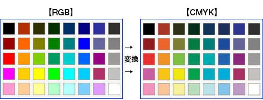 CNYK RGB