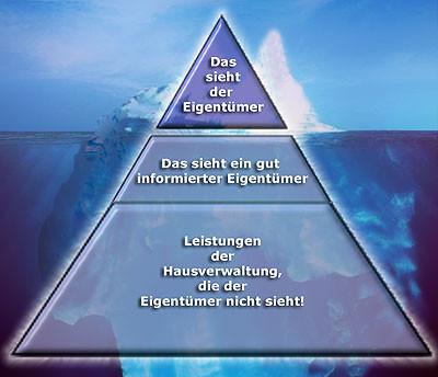 Quelle: Bundesfachverband Wohnungsverwalter e.V.