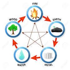visuel: les 5 éléments dans le Feng Shui