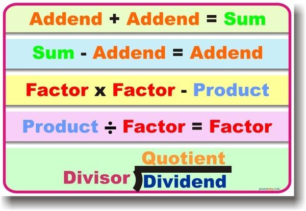 Dividend / Divisor / Quotient / Remainder