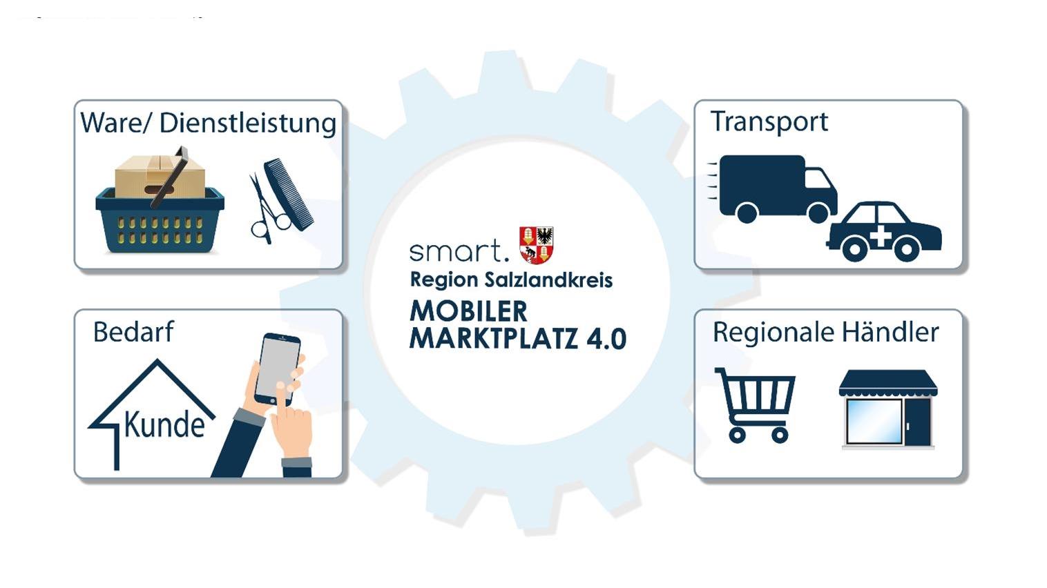 Wie soll der Mobile Marktplatz im Salzlandkreis künftig heißen?