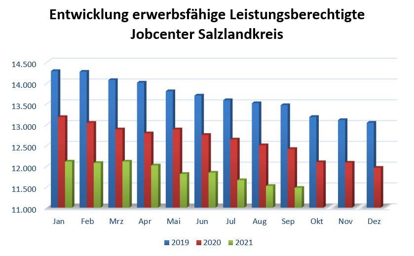 Entwicklungen in der Grundsicherung und am Arbeitsmarkt