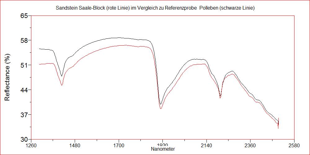 Sandstein Saaleblock - Untersuchung Sandstein Polleben